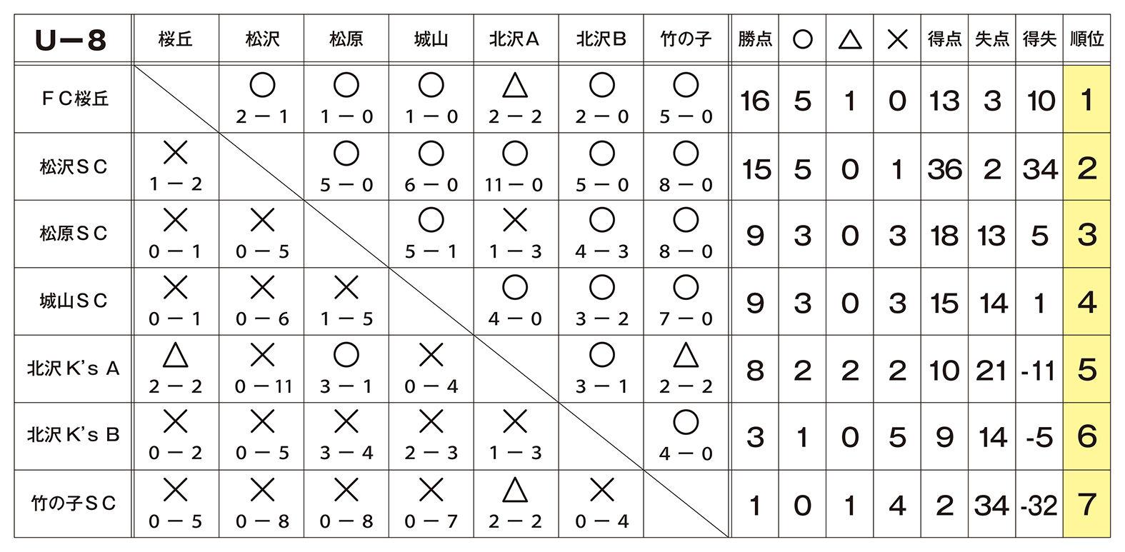 S-Eastリーグ星取表_U8