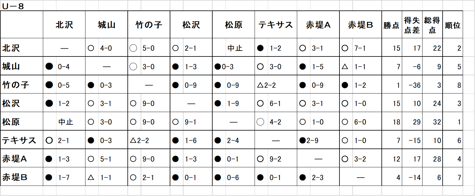 u-8 最終