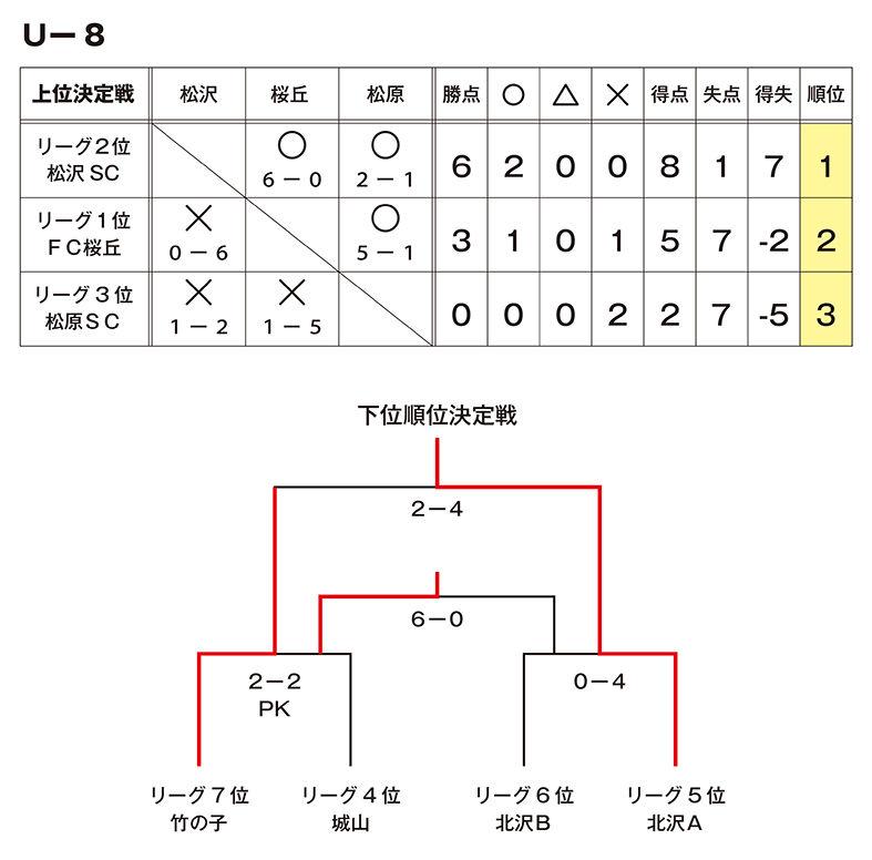 S-Eastリーグ順位_U8