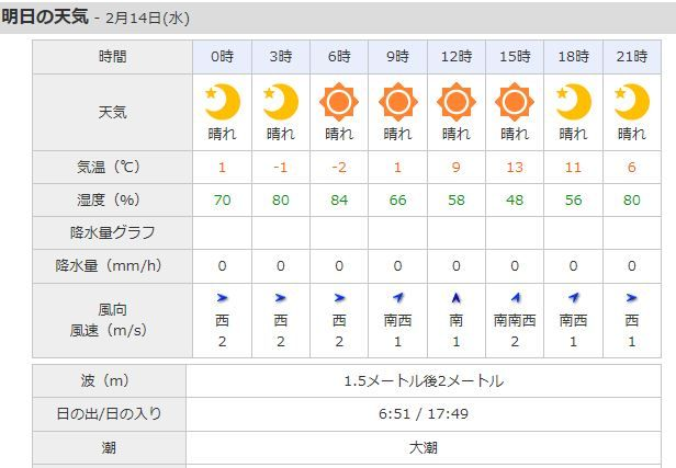 wether
