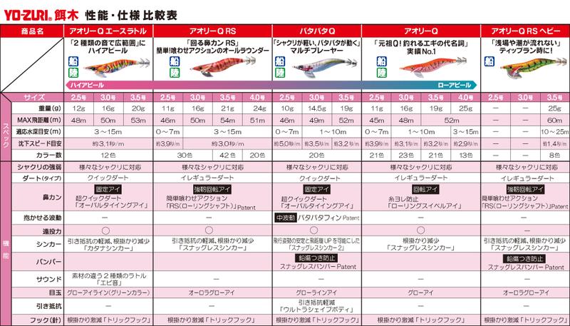 yozuri_egi_function_chart