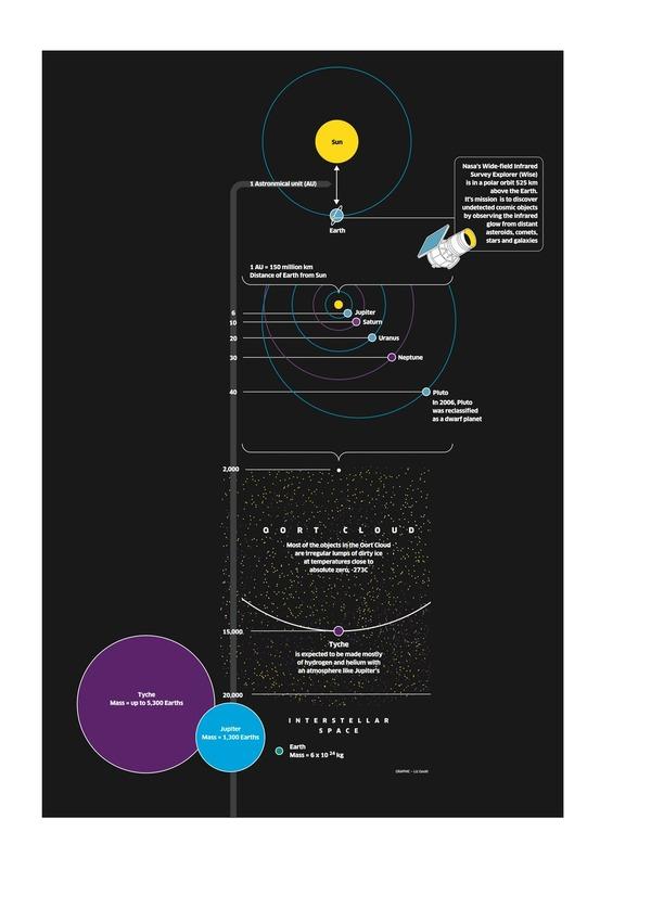 Tycheは(太陽と地球の距離)×15000 くらい遠くにあり、大部分が水素とヘリウムでできている星