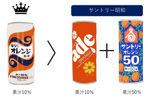 キリンオレンジエード バヤリースのオレンジジュース サントリーオレンジエード比較図