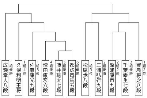 ryuou31_tournament