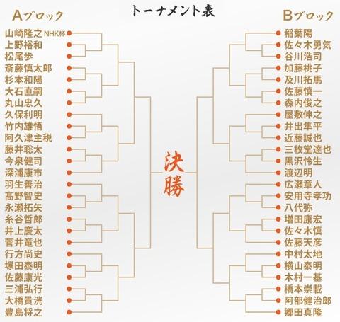 s-tournament68