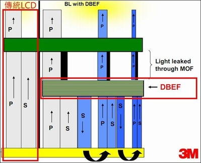 DBEF system figure