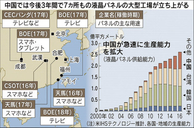 中国液晶投資2015