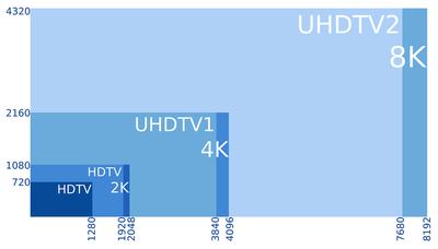 8K,_4K,_2K,_UHD,_HD
