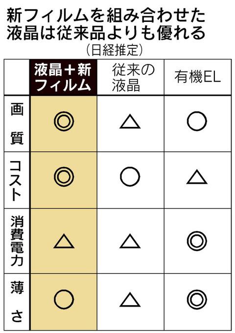 比較表_LCD_OLED