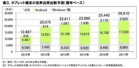tablet market trend 2015