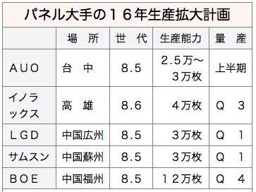 panel大手量産計画_2015Oct