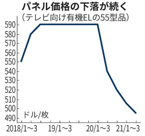 oled price trend 21000000-1
