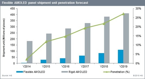 OLED market trend