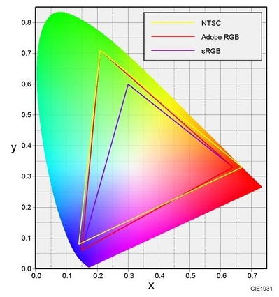 xy-chromaticity-diagram