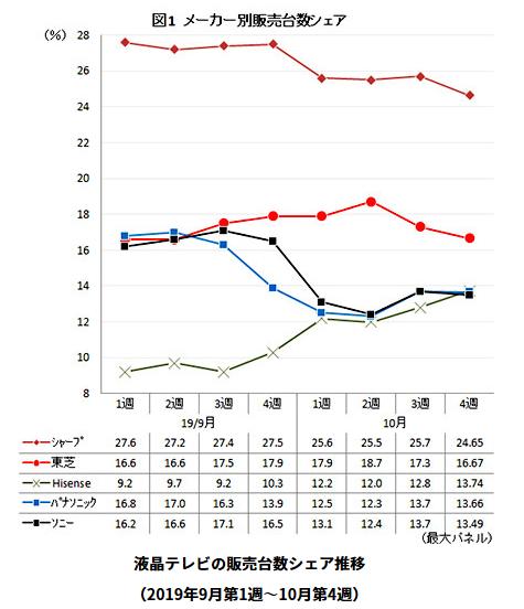 2019-11-06 液晶テレビ市場