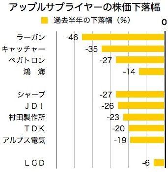 apple関連企業_株価2