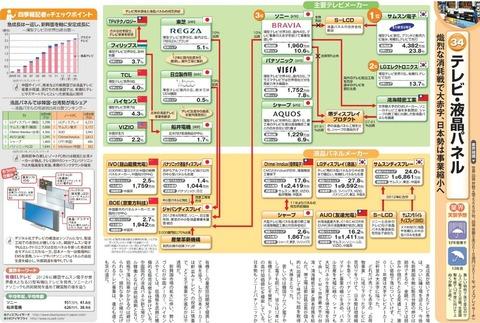 液晶業界2013