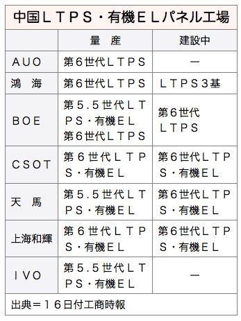 china oled ltps panel_2
