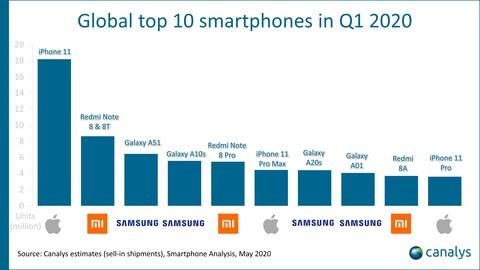 smartphone market 2020 1Q