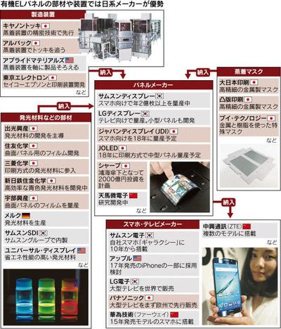OLED SC -PN1-15