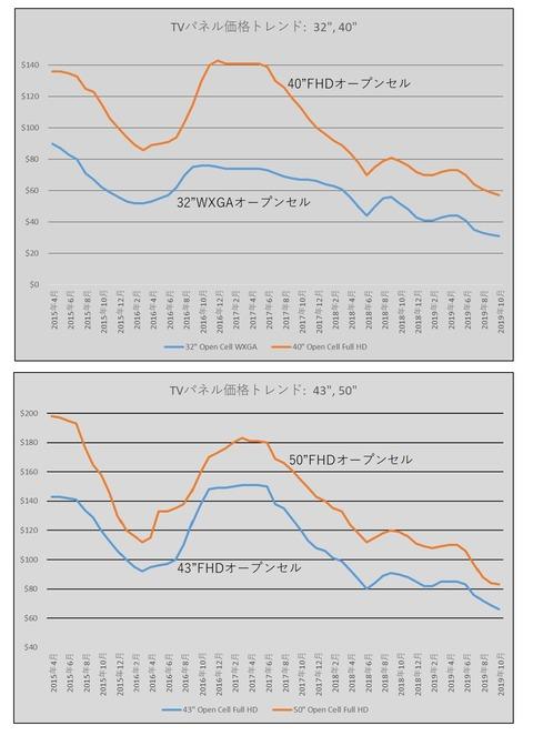 液晶パネル価格トレンド