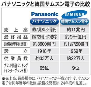 Panasonic_Samsung