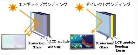 air vs direct bonding