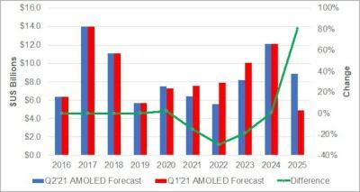 AMOLED-equipment-spending-2016-2025-DSCC