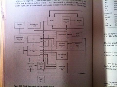 経済モデル