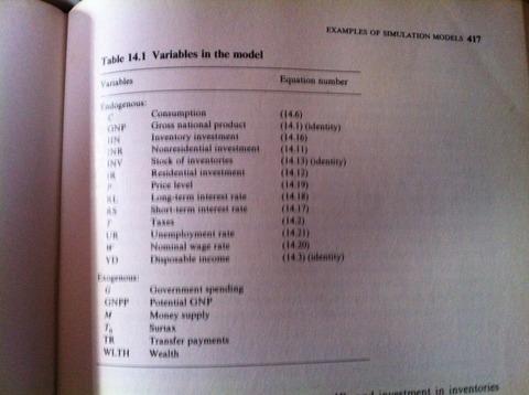 経済モデル変数