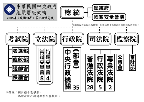 Organizational_Structure_of_ROC_Central_Government
