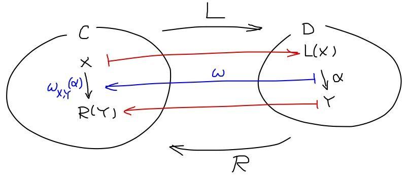 rhidetoのblog : 例19. 随伴関手