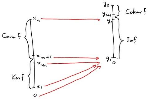 基底による図2