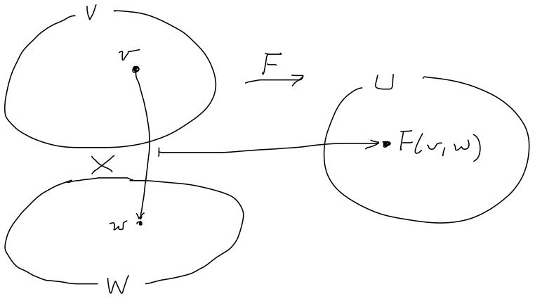 例29. 双対空間(非退化な対合)...