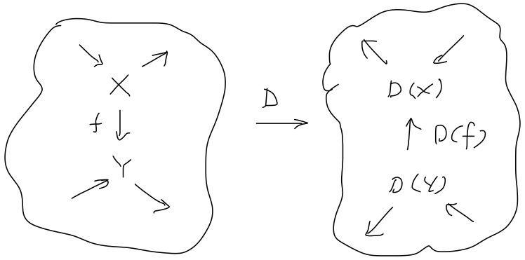 例28. 双対空間(反変関手) : r...