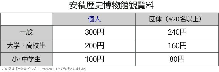 安積歴史博物館観覧料-20190820-0947