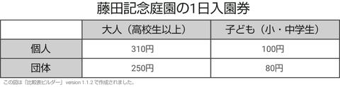 藤田記念庭園の1日入園券-20180515-0903