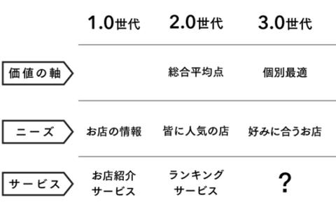食べログ vs Retty口コミ数戦争 aa