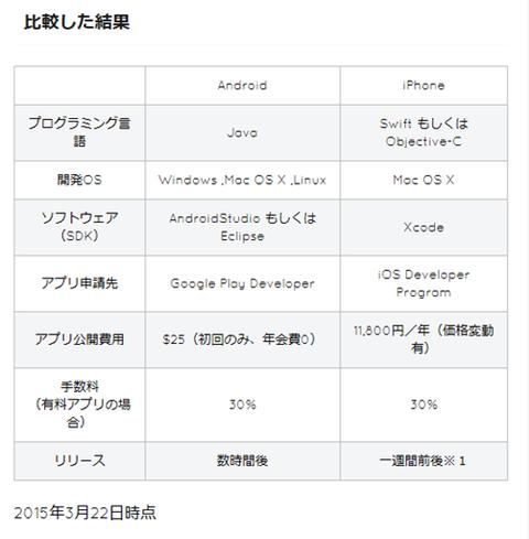 開発環境 アプリ (1)