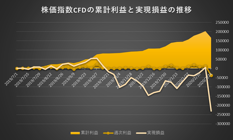株価指数CFD日本225VI20200224