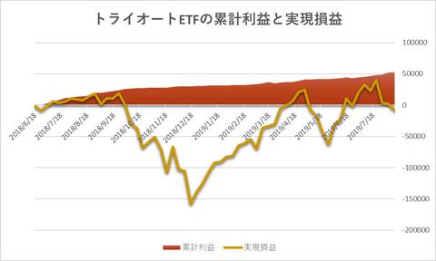 トライオートETF累計利益と時価残高20190812週
