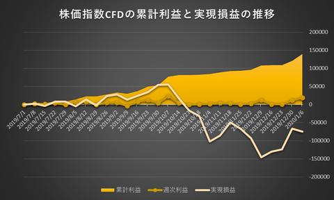 株価指数CFD日本225VI20200106