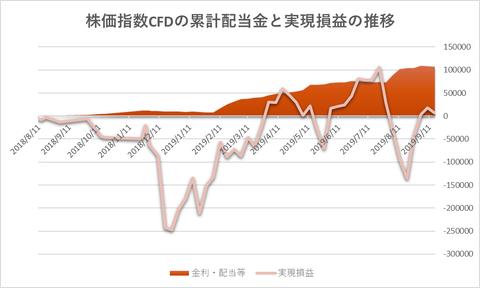 株価指数CFD20190916