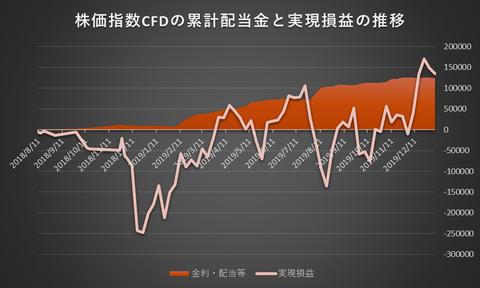 株価指数CFD20200106