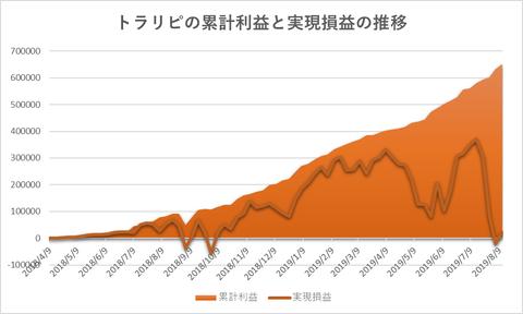 トラリピ累計利益と評価損益の推移20190812