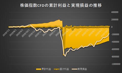 株価指数CFD日本225VI20201005