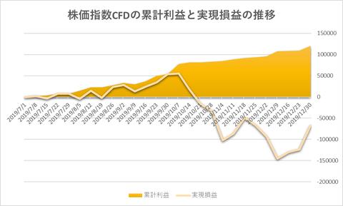 株価指数CFD日本225VI20191230