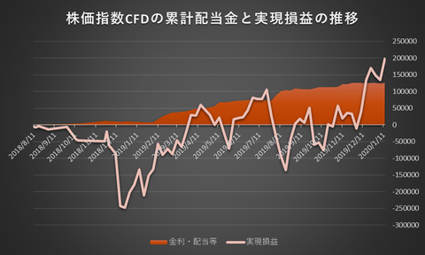 株価指数CFD20200113