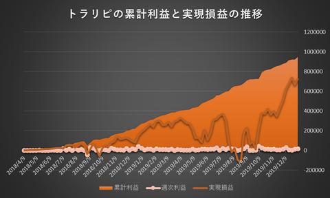トラリピ累計利益と実現損益の推移20200106