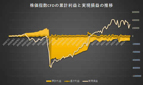 株価指数CFD日本225VI20210719